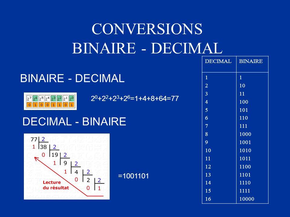CONVERSIONS BINAIRE - DECIMAL DECIMALBINAIRE 1 2 3 4 5 6 7 8 9 10 11 12 13 14 15 16 1 10 11 100 101 110 111 1000 1001 1010 1011 1100 1101 1110 1111 10