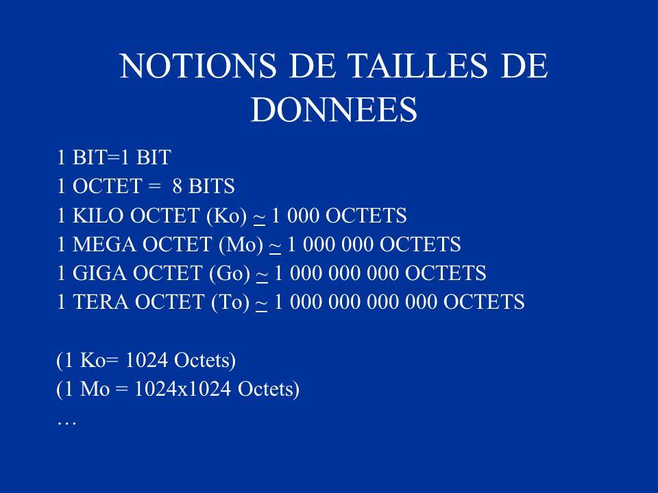 1 BIT=1 BIT 1 OCTET = 8 BITS 1 KILO OCTET (Ko) ~ 1 000 OCTETS 1 MEGA OCTET (Mo) ~ 1 000 000 OCTETS 1 GIGA OCTET (Go) ~ 1 000 000 000 OCTETS 1 TERA OCT