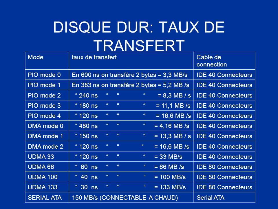 DISQUE DUR: TAUX DE TRANSFERT Modetaux de transfertCable de connection PIO mode 0En 600 ns on transfère 2 bytes = 3,3 MB/sIDE 40 Connecteurs PIO mode