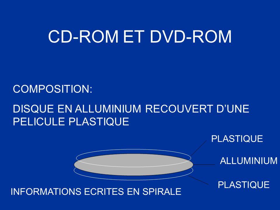 CD-ROM ET DVD-ROM COMPOSITION: DISQUE EN ALLUMINIUM RECOUVERT DUNE PELICULE PLASTIQUE ALLUMINIUM PLASTIQUE INFORMATIONS ECRITES EN SPIRALE