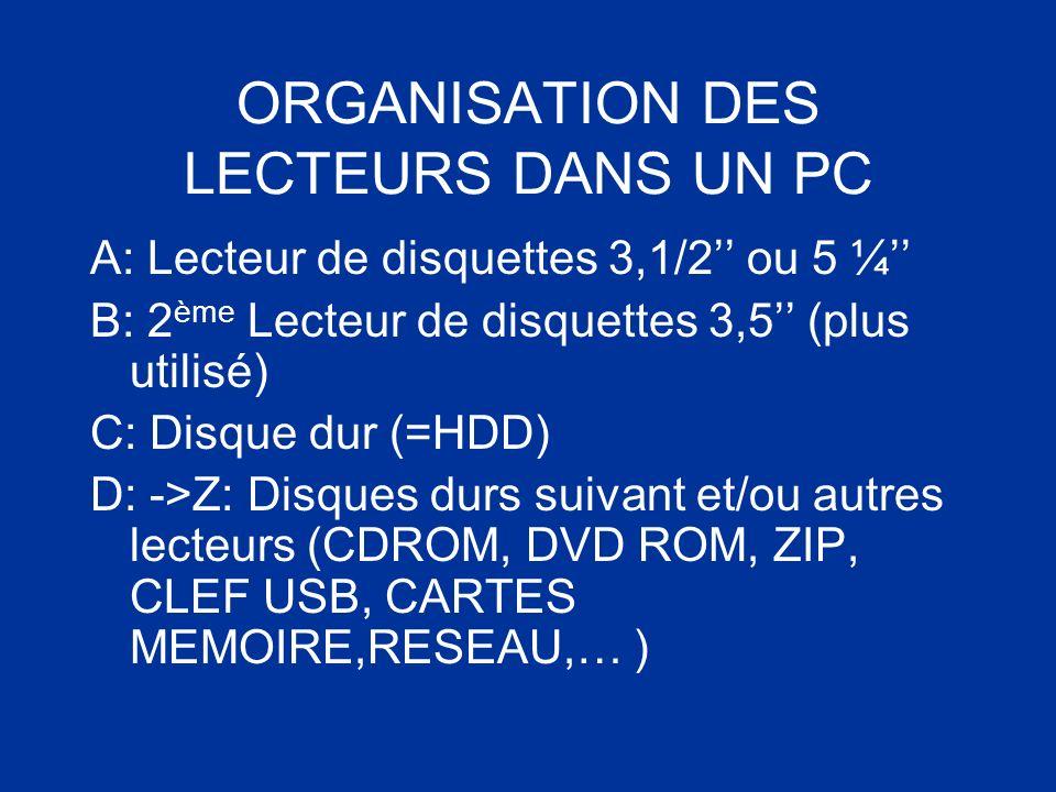 ORGANISATION DES LECTEURS DANS UN PC A: Lecteur de disquettes 3,1/2 ou 5 ¼ B: 2 ème Lecteur de disquettes 3,5 (plus utilisé) C: Disque dur (=HDD) D: -