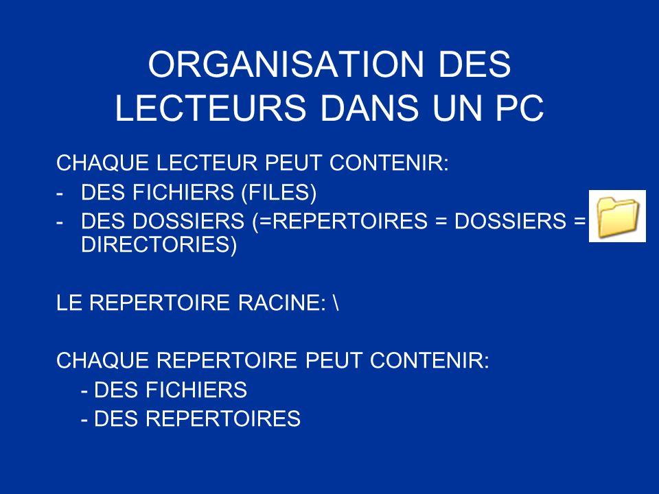 ORGANISATION DES LECTEURS DANS UN PC CHAQUE LECTEUR PEUT CONTENIR: -DES FICHIERS (FILES) -DES DOSSIERS (=REPERTOIRES = DOSSIERS = DIRECTORIES) LE REPE