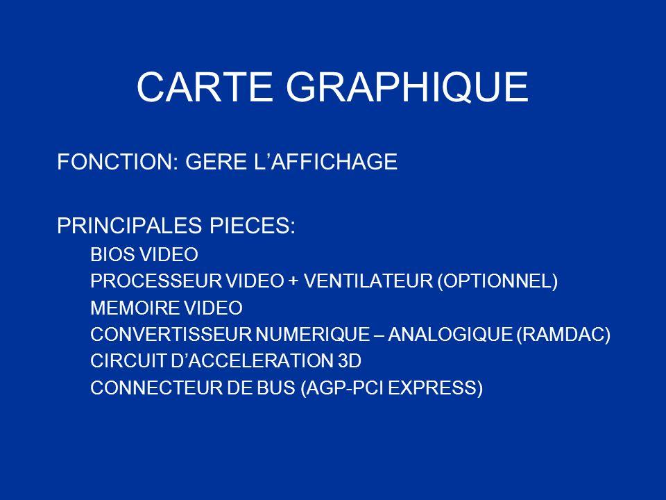 CARTE GRAPHIQUE FONCTION: GERE LAFFICHAGE PRINCIPALES PIECES: BIOS VIDEO PROCESSEUR VIDEO + VENTILATEUR (OPTIONNEL) MEMOIRE VIDEO CONVERTISSEUR NUMERI