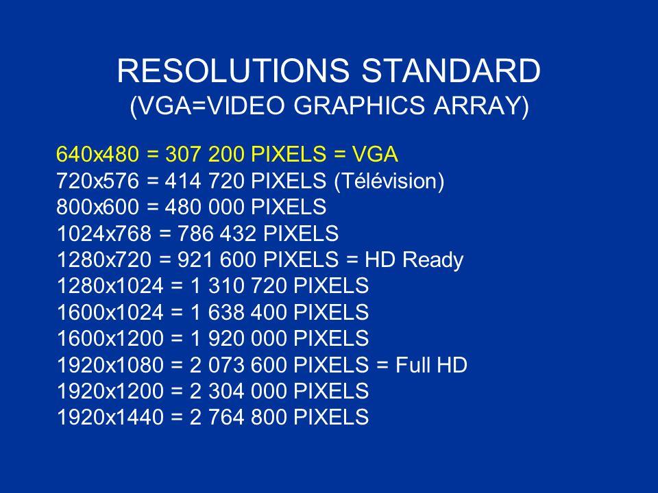 RESOLUTIONS STANDARD (VGA=VIDEO GRAPHICS ARRAY) 640x480 = 307 200 PIXELS = VGA 720x576 = 414 720 PIXELS (Télévision) 800x600 = 480 000 PIXELS 1024x768
