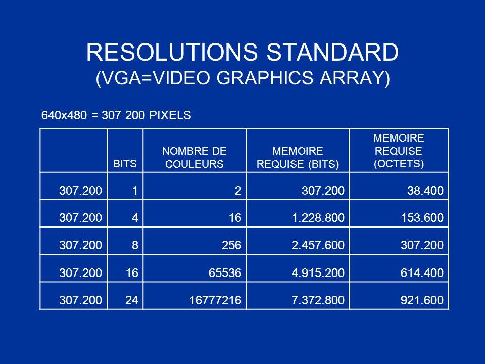 RESOLUTIONS STANDARD (VGA=VIDEO GRAPHICS ARRAY) 640x480 = 307 200 PIXELS BITS NOMBRE DE COULEURS MEMOIRE REQUISE (BITS) MEMOIRE REQUISE (OCTETS) 307.2