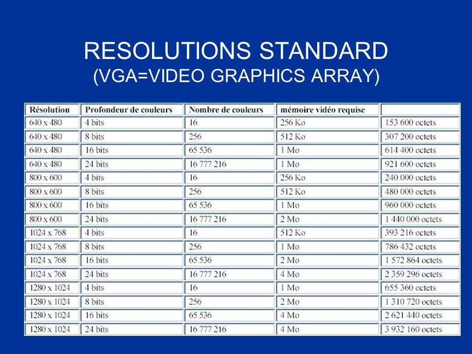RESOLUTIONS STANDARD (VGA=VIDEO GRAPHICS ARRAY)