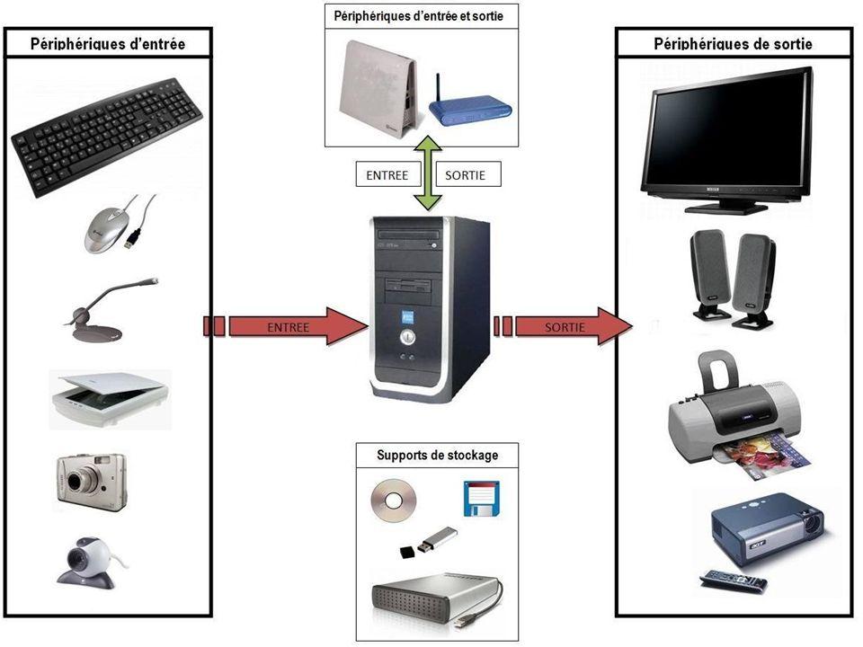 Clavier Souris USB Microphone Scanner Appareil photo numérique Webcam Modem externe Modem externe WiFi CD / DVD Disquette Flash disque Disque dur exte