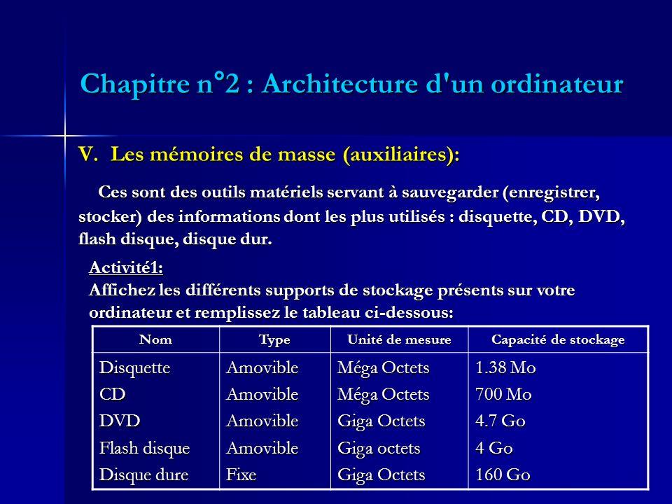 Chapitre n°2 : Architecture d'un ordinateur V. Les mémoires de masse (auxiliaires): Ces sont des outils matériels servant à sauvegarder (enregistrer,