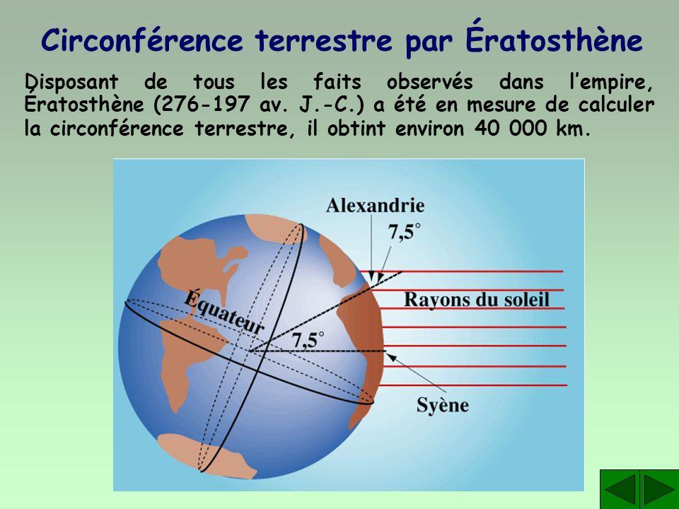 Circonférence terrestre par Ératosthène Disposant de tous les faits observés dans lempire, Ératosthène (276-197 av. J.-C.) a été en mesure de calculer
