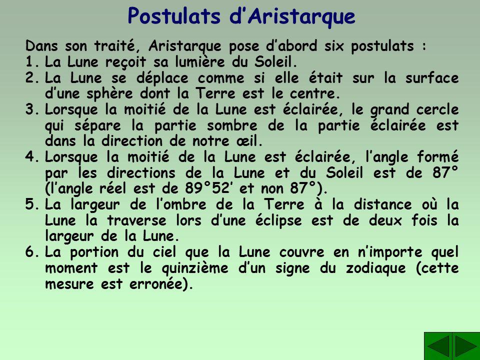 Postulats dAristarque Dans son traité, Aristarque pose dabord six postulats : 1.La Lune reçoit sa lumière du Soleil. 2.La Lune se déplace comme si ell