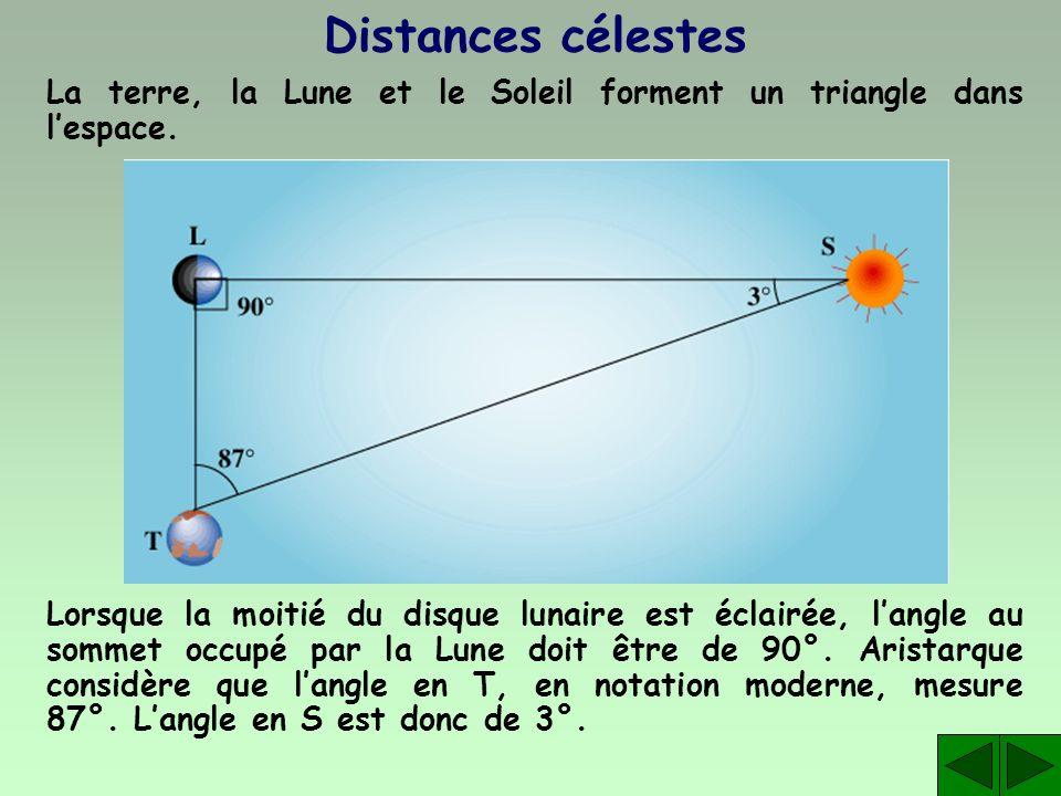Distances célestes La terre, la Lune et le Soleil forment un triangle dans lespace. Lorsque la moitié du disque lunaire est éclairée, langle au sommet