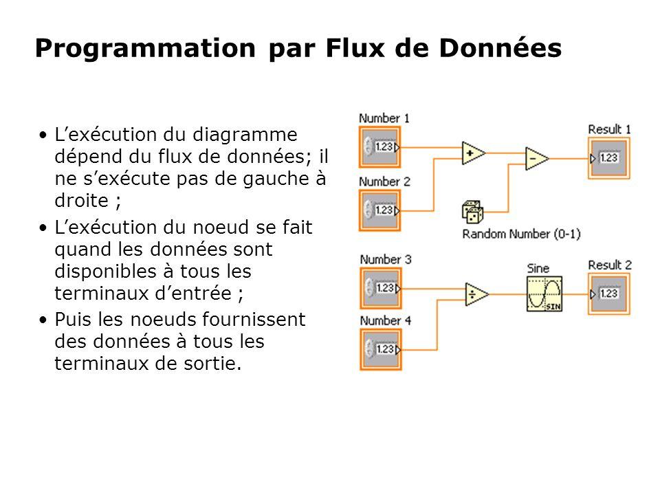 Lexécution du diagramme dépend du flux de données; il ne sexécute pas de gauche à droite ; Lexécution du noeud se fait quand les données sont disponib
