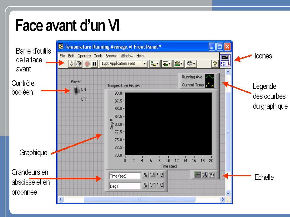 Terminaux de contrôle Fenêtre du diagramme Fenêtre de la face avant Terminaux dindicateur Créer un VI