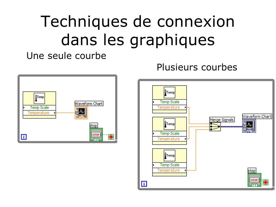 Techniques de connexion dans les graphiques Une seule courbe Plusieurs courbes