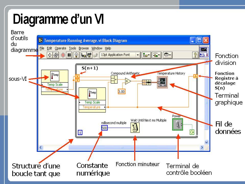 Programmation de 4 entrées analogiques(AINUSBx.vi) Utilisation de assistant DAQ