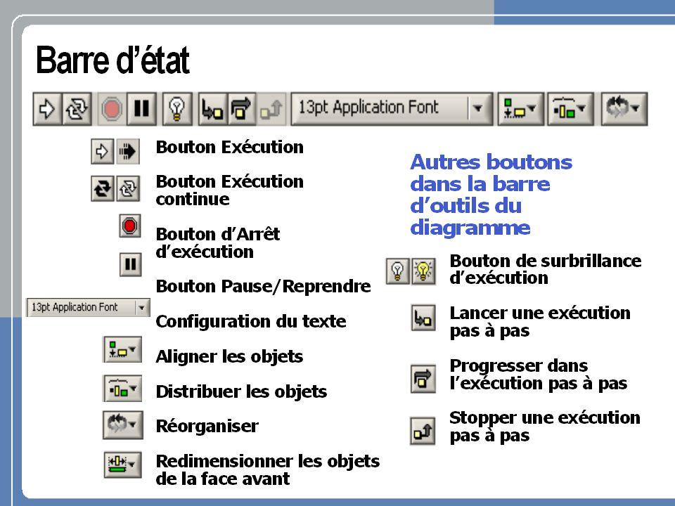 Lexécution du diagramme dépend du flux de données; il ne sexécute pas de gauche à droite ; Lexécution du noeud se fait quand les données sont disponibles à tous les terminaux dentrée ; Puis les noeuds fournissent des données à tous les terminaux de sortie.