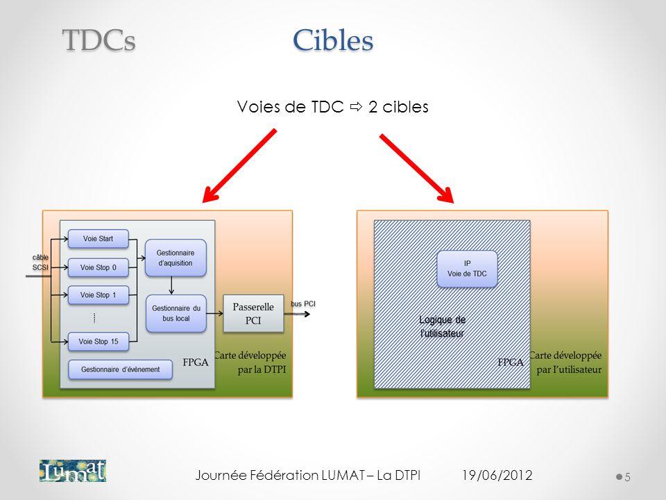 Cibles 5 TDCs Voies de TDC 2 cibles