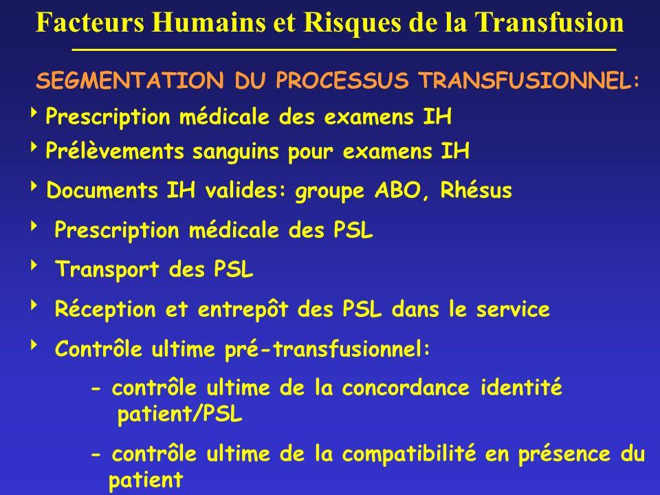 SEGMENTATION DU PROCESSUS TRANSFUSIONNEL: Prescription médicale des examens IH Prélèvements sanguins pour examens IH Documents IH valides: groupe ABO,