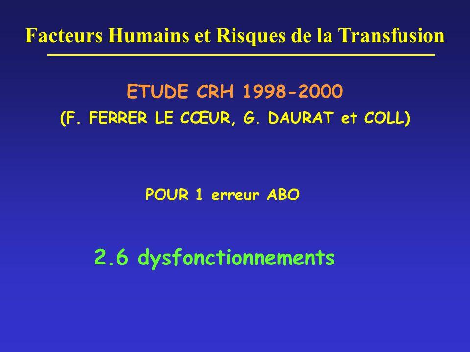 Facteurs Humains et Risques de la Transfusion ETUDE CRH 1998-2000 (F. FERRER LE CŒUR, G. DAURAT et COLL) POUR 1 erreur ABO 2.6 dysfonctionnements