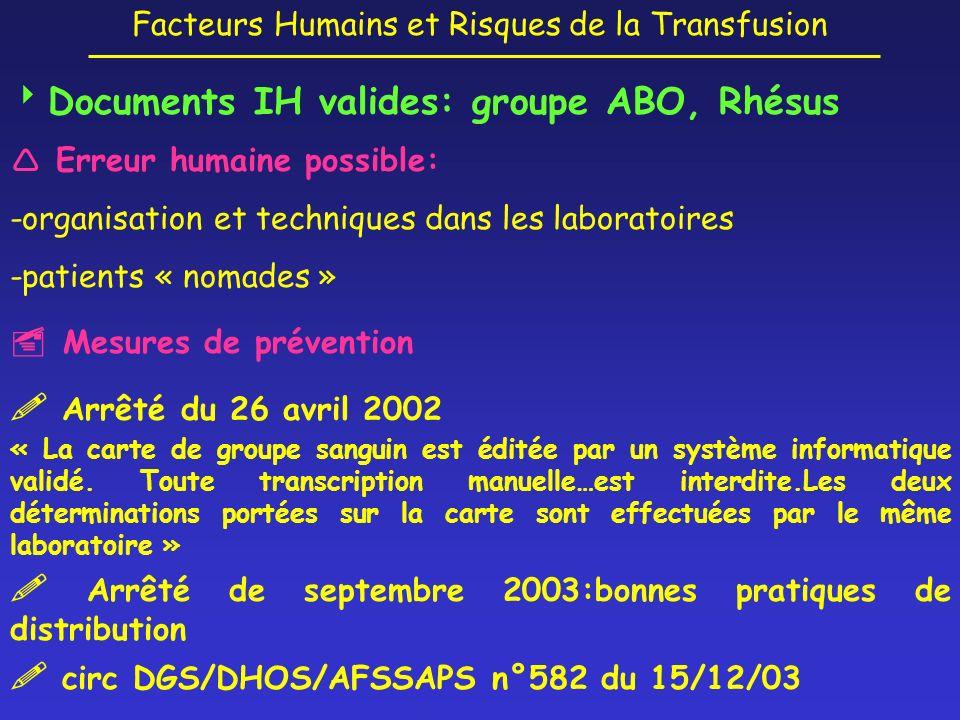 Facteurs Humains et Risques de la Transfusion Documents IH valides: groupe ABO, Rhésus Erreur humaine possible: -organisation et techniques dans les l