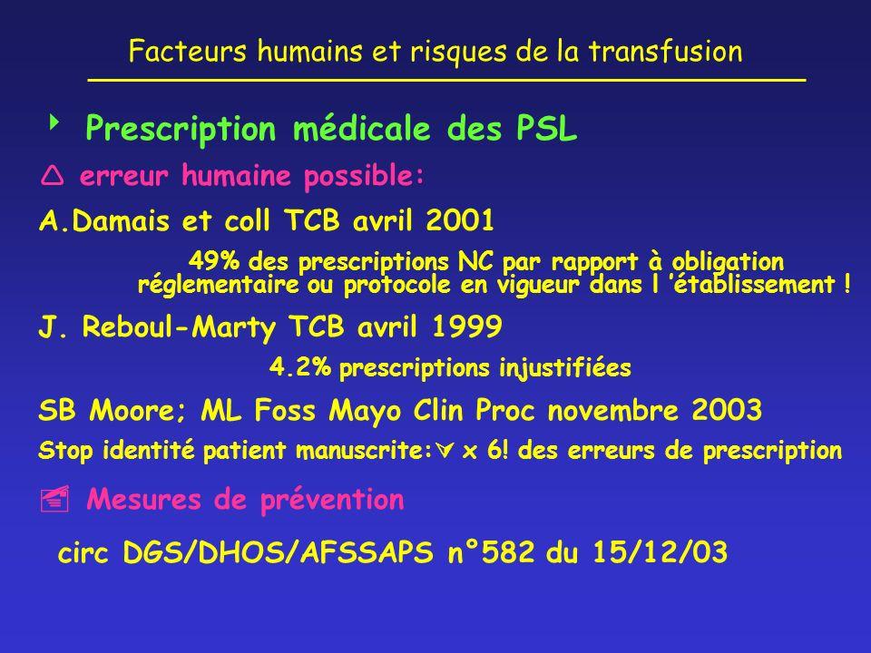 Facteurs humains et risques de la transfusion Prescription médicale des PSL erreur humaine possible: A.Damais et coll TCB avril 2001 49% des prescript