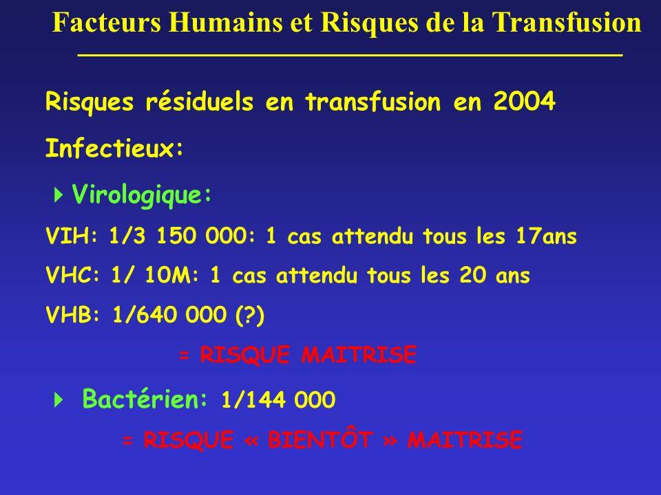 Facteurs Humains et Risques de la Transfusion Risques résiduels en transfusion en 2004 Infectieux: Virologique: VIH: 1/3 150 000: 1 cas attendu tous l