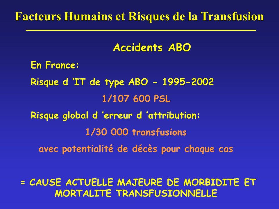 Facteurs Humains et Risques de la Transfusion Accidents ABO En France: Risque d IT de type ABO - 1995-2002 1/107 600 PSL Risque global d erreur d attr