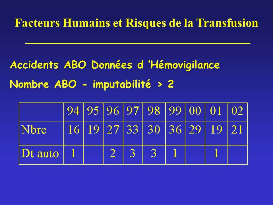 IT GRADE 0 année 2003 - Données d Hémovigilance = transfusion d un produit sanguin inapproprié sans signe clinique chez le patient erreur d attribution dans la majorité des cas 0.5 pour 10 000 PSL cédés imputabilité certaine pour la quasi totalité dysfonctionnement avéré pour 95% des cas origine ES dans 73.7% des cas origine ES+ETS dans 19.5% des cas origine ETS dans 5.9 % des cas Facteurs Humains et Risques de la Transfusion