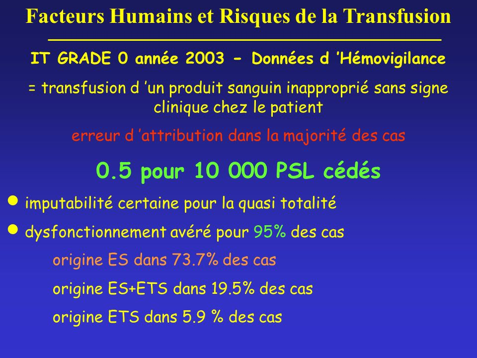 Accidents ABO En Franche-Comté en 2003: -samedi 15h30: patiente 87A en salle de réveil suite à une intervention en urgence pour occlusion intestinale aiguë #antécédents: cardiaques, athérome, Plavix à long terme -16h00: saignements sur plaie opératoire+++ Tsf: 5 CGR en alternance avec 3 PFC pas d amélioration de l hémorragie -19h00: reprise du pansement chirurgical, Tsf de plaquettes amélioration lente -21h: Infirmière doute...