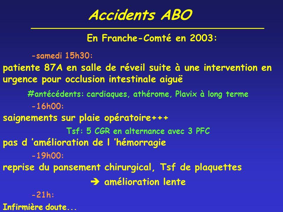 Accidents ABO En Franche-Comté en 2003: -samedi 15h30: patiente 87A en salle de réveil suite à une intervention en urgence pour occlusion intestinale