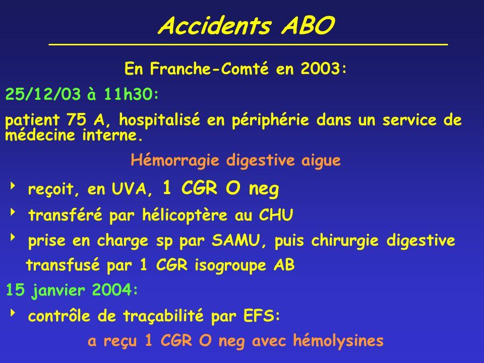 Accidents ABO 2 INCIDENTS ABO 1 grade 1: Insuffisance rénale aigue traitée préventivement par hémodialyse 1 grade 0: pas d effet clinique recensé chez le patient 2 incidents « potentiellement graves » analyse des processus PREVENTION!