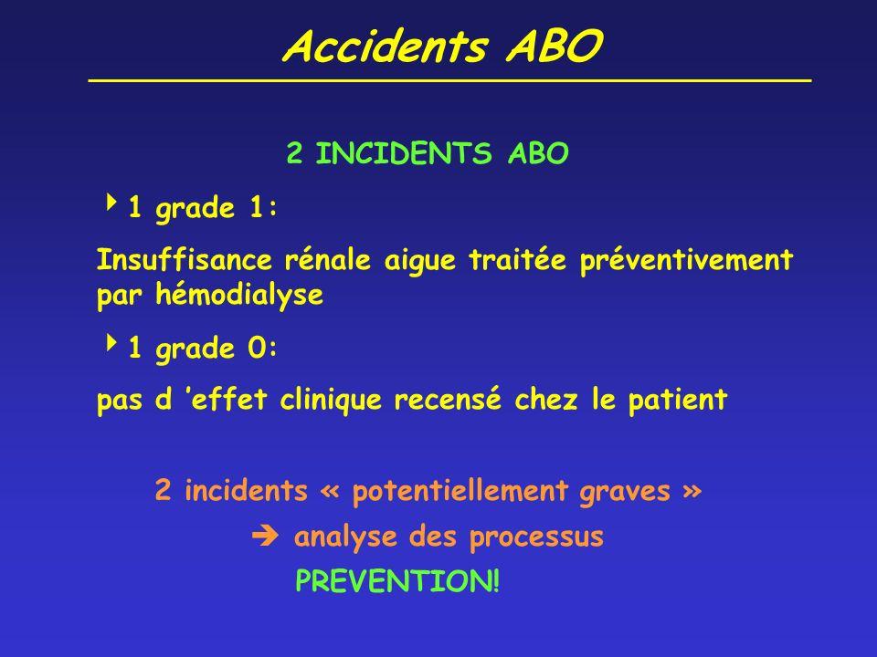 Accidents ABO 2 INCIDENTS ABO 1 grade 1: Insuffisance rénale aigue traitée préventivement par hémodialyse 1 grade 0: pas d effet clinique recensé chez