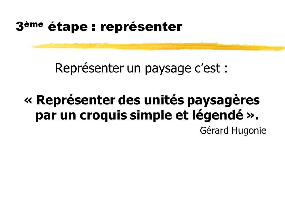 3 ème étape : représenter Représenter un paysage cest : « Représenter des unités paysagères par un croquis simple et légendé ».