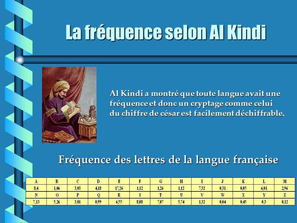 La fréquence selon Al Kindi Al Kindi a montré que toute langue avait une fréquence et donc un cryptage comme celui du chiffre de césar est facilement déchiffrable Al Kindi a montré que toute langue avait une fréquence et donc un cryptage comme celui du chiffre de césar est facilement déchiffrable.