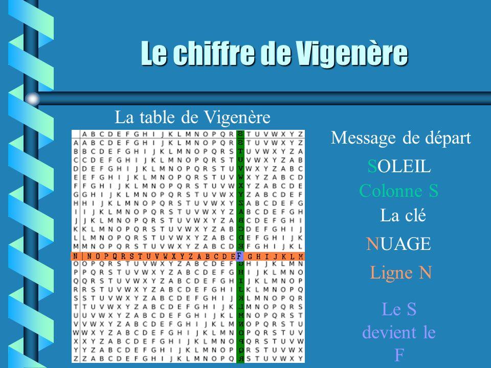 Le chiffre de Vigenère La table de Vigenère SOLEIL NUAGE Colonne S Ligne N Le S devient le F La clé Message de départ