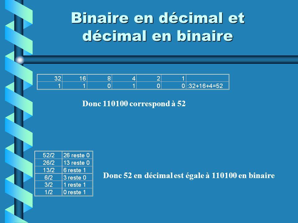 Binaire en décimal et décimal en binaire Donc 52 en décimal est égale à 110100 en binaire Donc 110100 correspond à 52