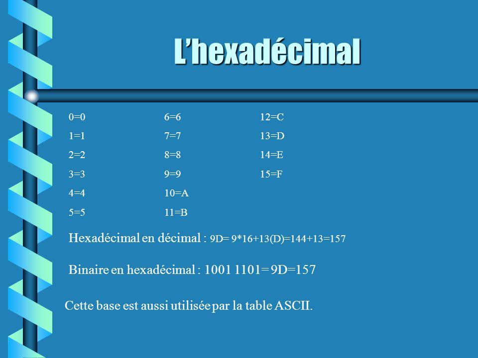 Lhexadécimal Hexadécimal en décimal : 9D= 9*16+13(D)=144+13=157 0=06=612=C 1=17=713=D 2=28=814=E 3=39=915=F 4=410=A 5=511=B Binaire en hexadécimal : 1