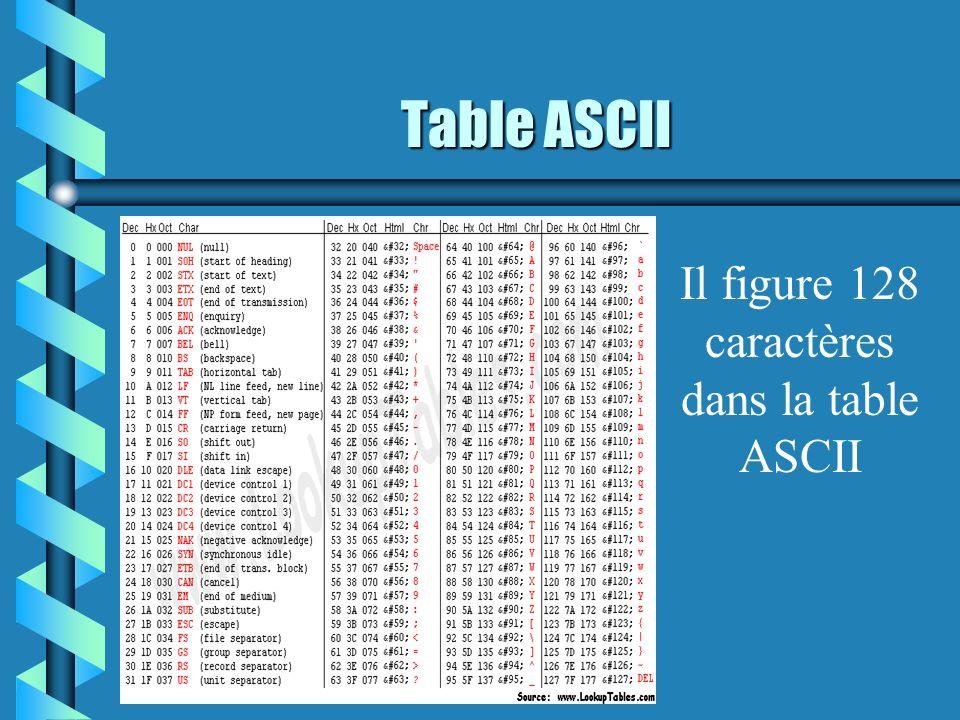 Table ASCII Il figure 128 caractères dans la table ASCII