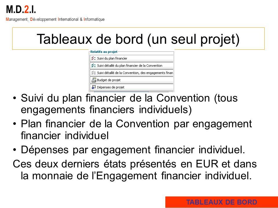 M.D.2.I. M anagement, D éveloppement I nternational & I nformatique Tableaux de bord (un seul projet) Suivi du plan financier de la Convention (tous e