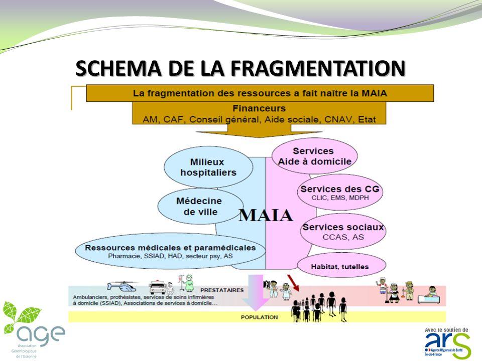 1- LINTEGRATION Lintégration cest linverse de la fragmentation La fragmentation cest le constat actuel
