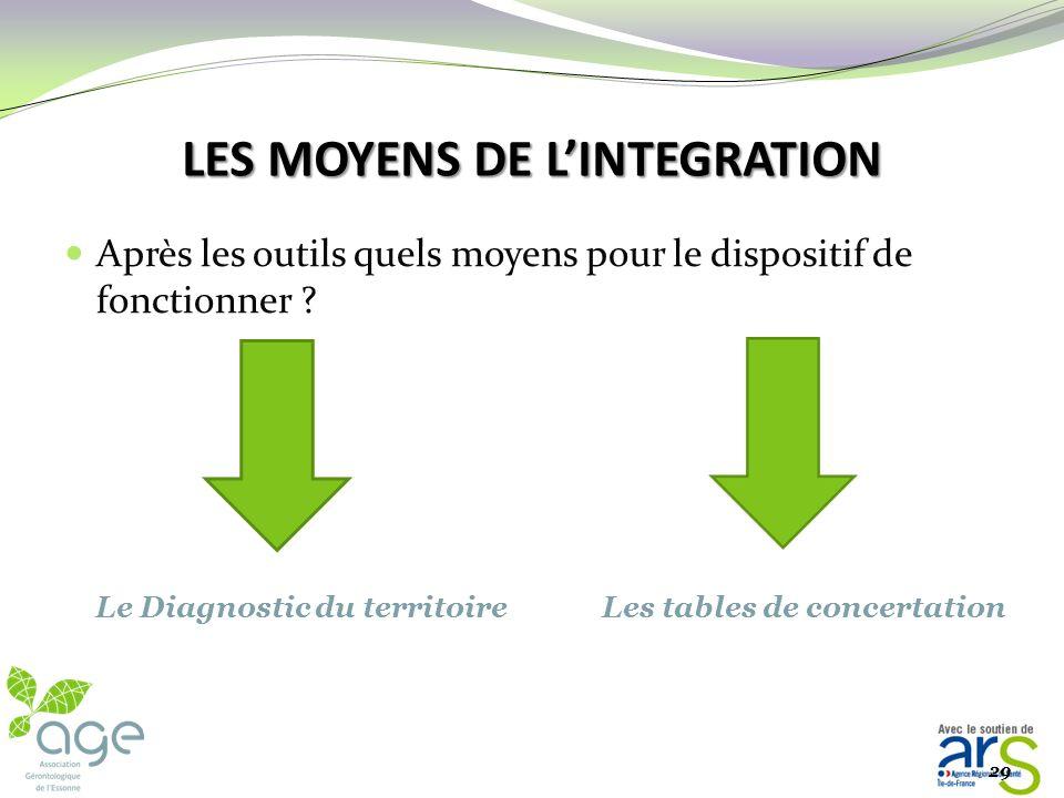 2- LES OUTILS DE LINTEGRATION 2- LES OUTILS DE LINTEGRATION 2.2- La gestion de cas Réunir les professionnels de terrain en charge de la personne Coord
