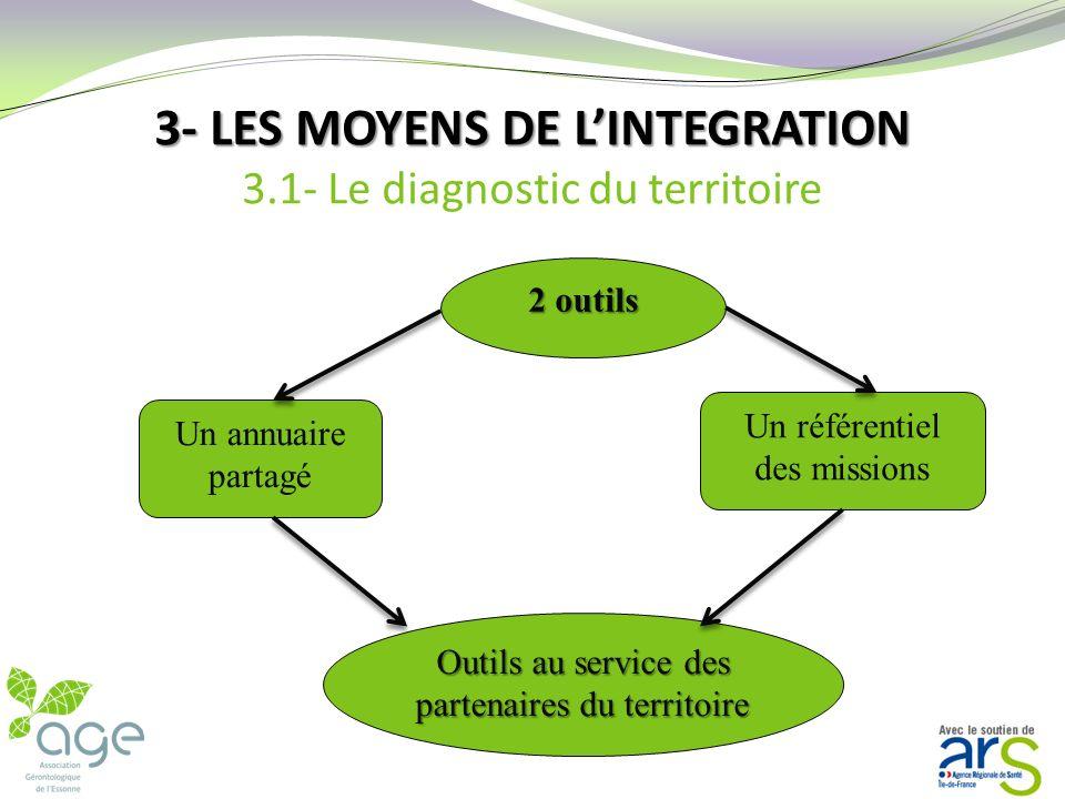 3- LES MOYENS DE LINTEGRATION 3- LES MOYENS DE LINTEGRATION 3.1- Le diagnostic du territoire Caractériser son territoire par des données chiffrées Eta