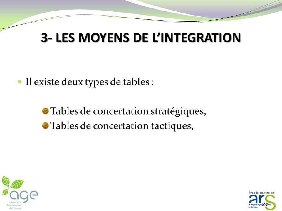 3- LES MOYENS DE LINTEGRATION Les tables de concertation : La concertation est considérée comme le fil conducteur de la pérennité du dispositif MAIA L