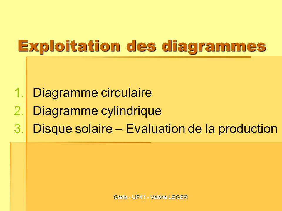 Greta - UF41 - Valérie LEGER Exploitation des diagrammes 1. 1.Diagramme circulaire 2. 2.Diagramme cylindrique 3. 3.Disque solaire – Evaluation de la p