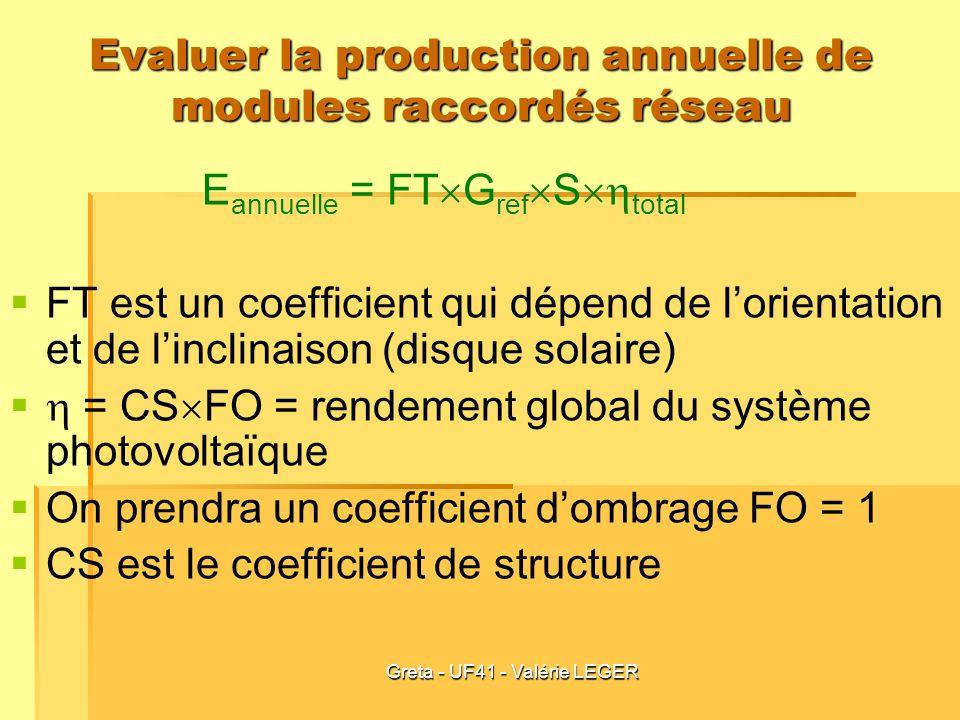 Greta - UF41 - Valérie LEGER Evaluer la production annuelle de modules raccordés réseau E annuelle = FT G ref S total FT est un coefficient qui dépend