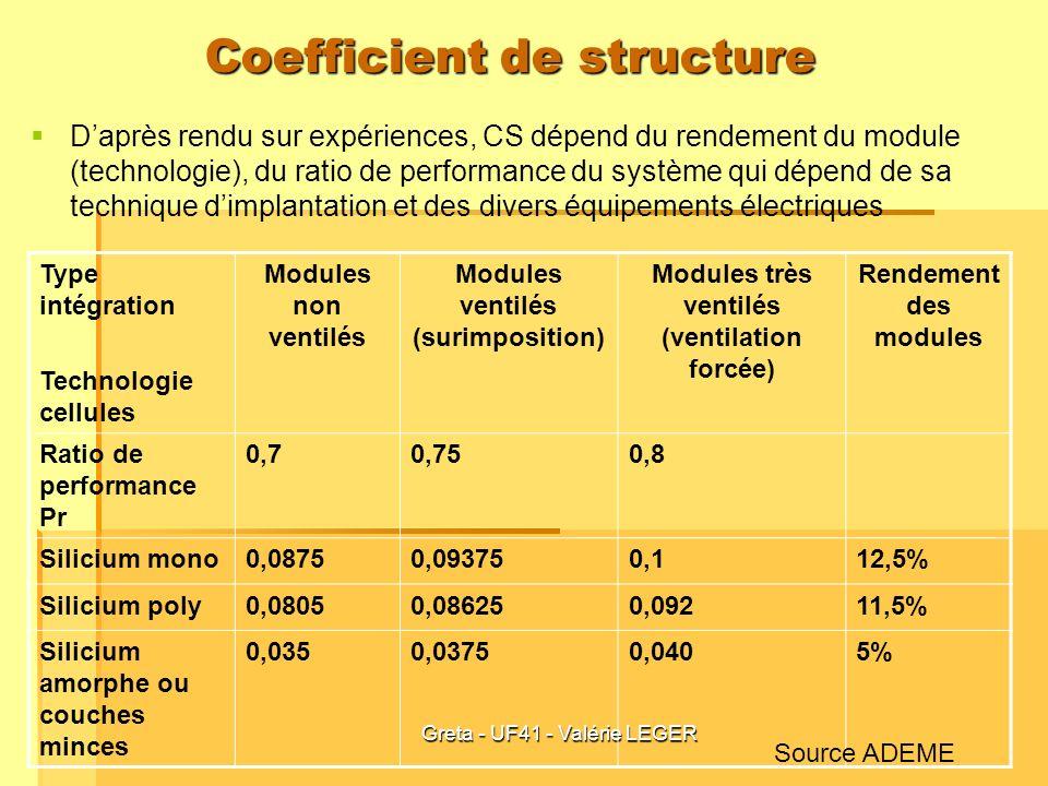 Greta - UF41 - Valérie LEGER Coefficient de structure Daprès rendu sur expériences, CS dépend du rendement du module (technologie), du ratio de perfor
