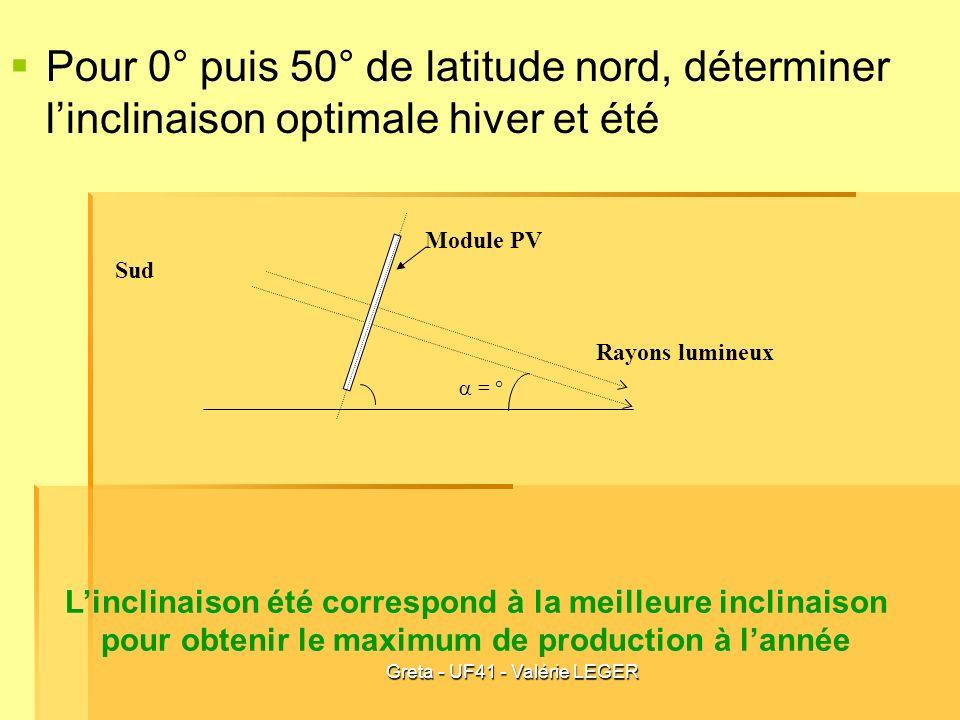 Greta - UF41 - Valérie LEGER Pour 0° puis 50° de latitude nord, déterminer linclinaison optimale hiver et été Linclinaison été correspond à la meilleu