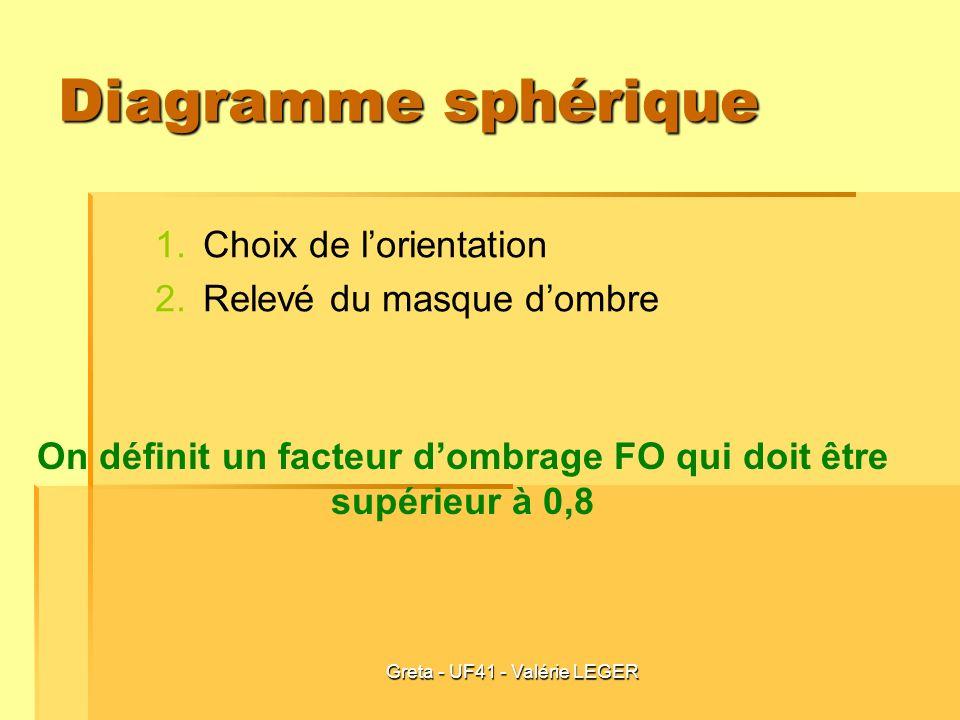 Greta - UF41 - Valérie LEGER Diagramme sphérique 1. 1.Choix de lorientation 2. 2.Relevé du masque dombre On définit un facteur dombrage FO qui doit êt