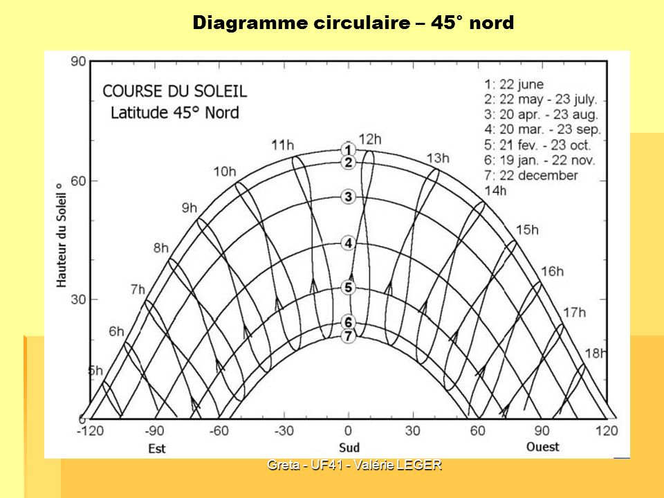 Greta - UF41 - Valérie LEGER Diagramme circulaire – 45° nord