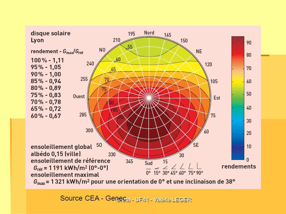 Greta - UF41 - Valérie LEGERExercices Calculer le potentiel solaire sur un plan incliné à 45 ° plein sud Calculer le potentiel solaire sur un plan en façade plein sud Calculer le rendement dans les deux cas.